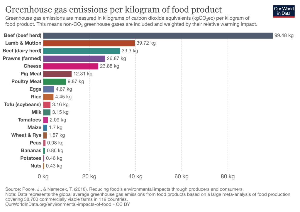 Chart of greenhouse gas emissions of food product, where beef is by far the highest